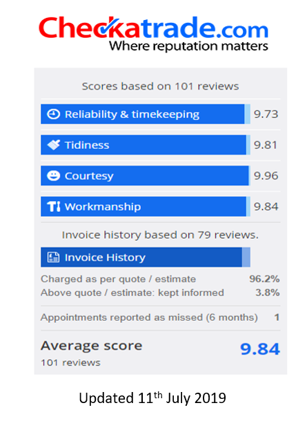 CheckATrade.com scores - Soveriegn Home Improvement - July 2019